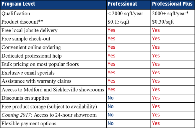 contractor-program-levels